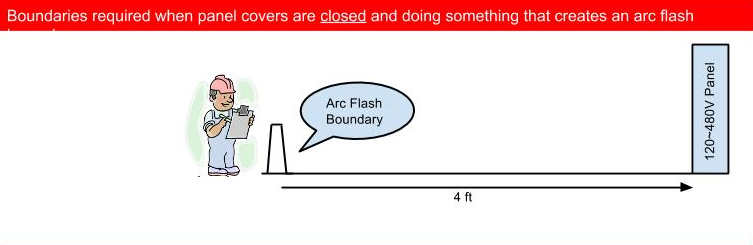 Boundaries required when panel covers are closed and doing something that creates an arc flash.
