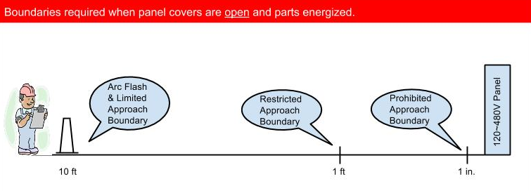 Boundaries required when panel covers are open and parts energized.